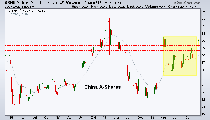China a-shares