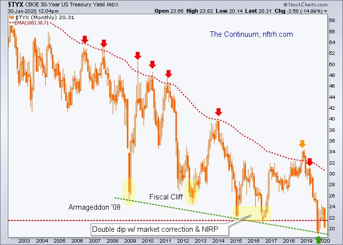 30 year treasury yield (tyx)