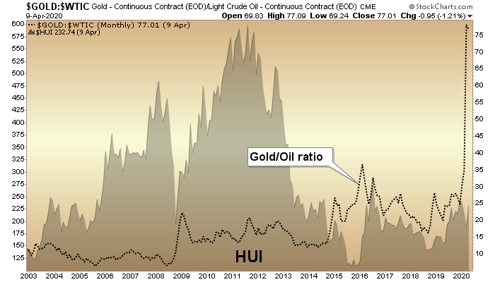 gold oil ratio