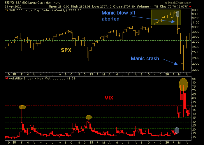 spx and vix
