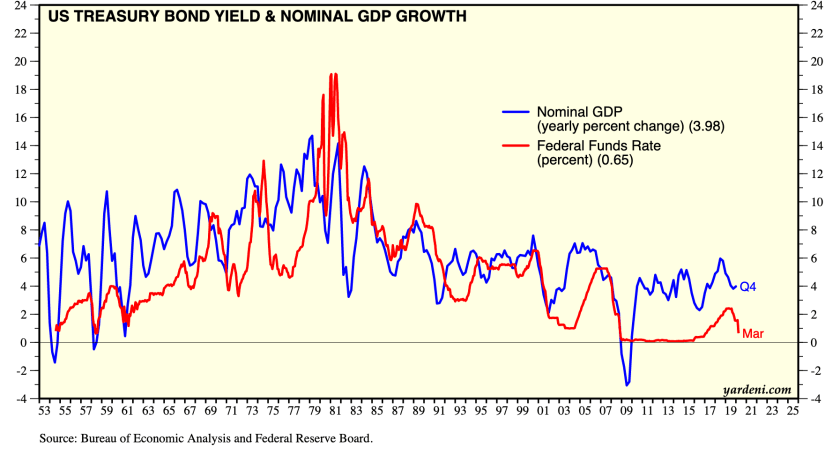 us gdp and fed funds rate
