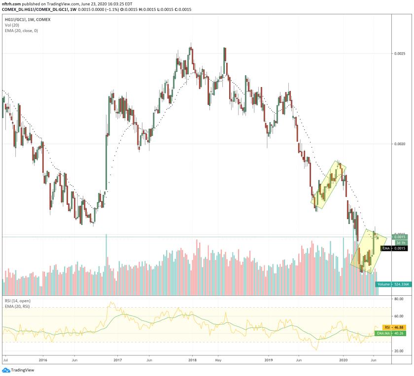 copper/gold ratio