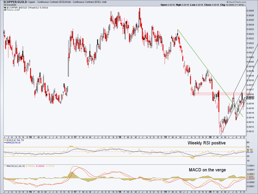 The Copper/Gold Ratio Would Change The Macro