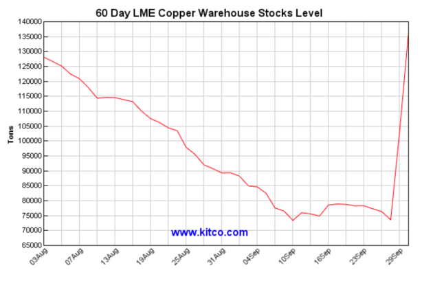 lme copper stock