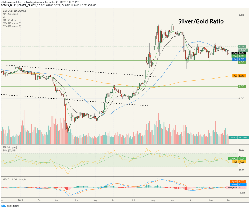 silver/gold ratio