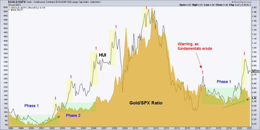 gold/spx ratio and hui index