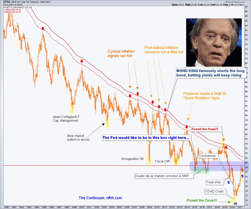 30 year treasury bond yield