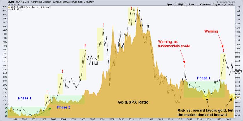 gold spx ratio
