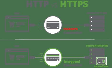 Tại Sao Tích Hợp SSL Lại Quan Trọng? Vài Điều Bạn Cần Nên Biết