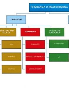 Flow chart also organisational structure ng ti mutunga rh ngatimutunga iwi