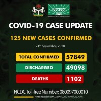 NCDC Confirms 125 New Cases of Coronavirus