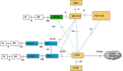 umts network architecture diagram singer sewing machine threading universal mobile telecommunications system ngnguru solutions interfaces