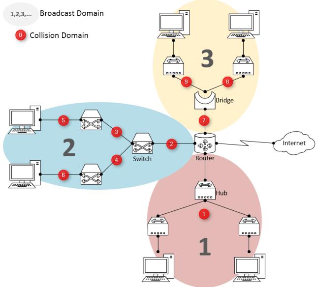 jumlah_broadcast_domain_dan_collision_domain
