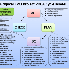 Performance Improvement Cycle Diagram Dodge 360 Firing Order Apply The Pdca For Continuous On Epci
