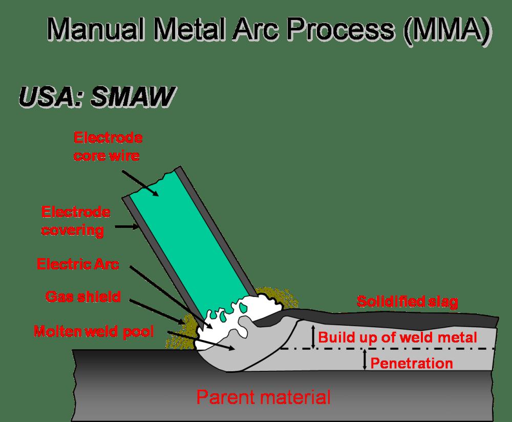 medium resolution of smaw