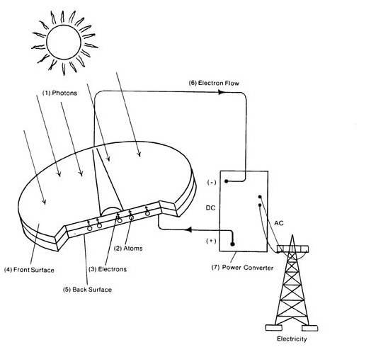solar power plant connection diagram