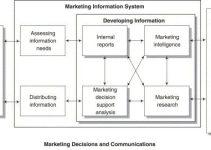 hệ thống thông tin marketing