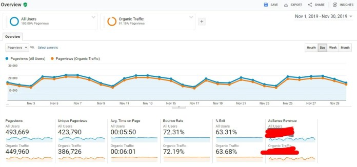 Google Analytics Pageview Overview
