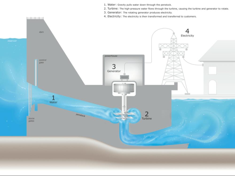 medium resolution of power plant overview