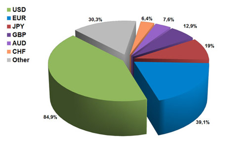 các đồng tiền được giao dịch nhiều nhất trong forex