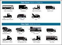 What are the various vehicle weight classes and why do ...