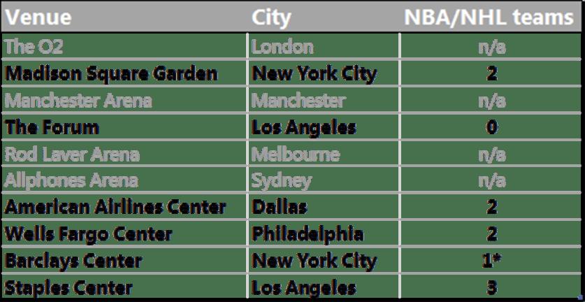 Top grossing venues