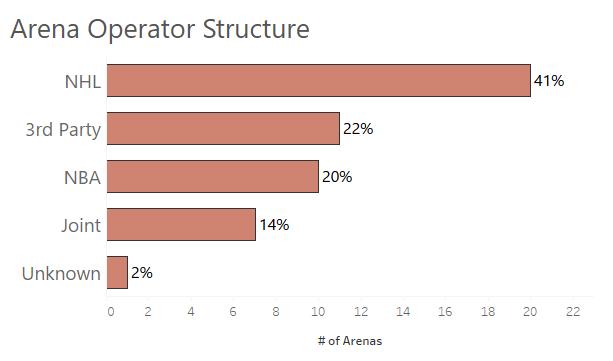 2OperatorStucture