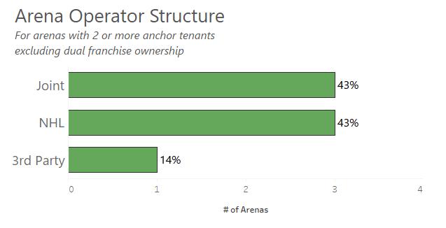 4ArenaOperatorStructure exluding dual