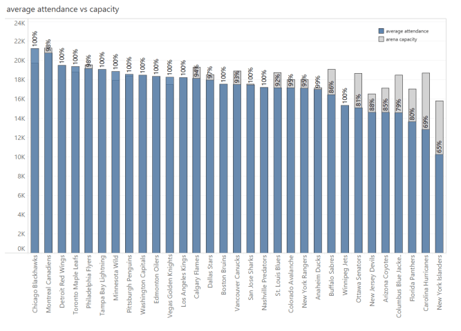 capacity by team