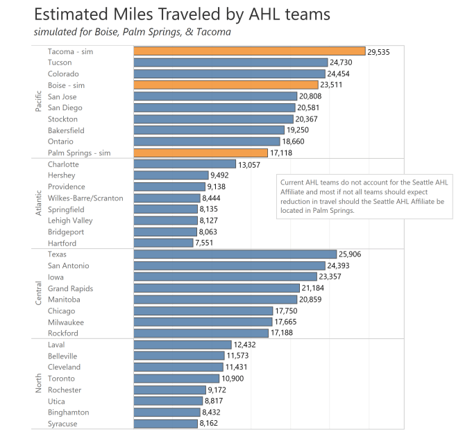 AHL Mileage.png