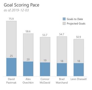 60 goals