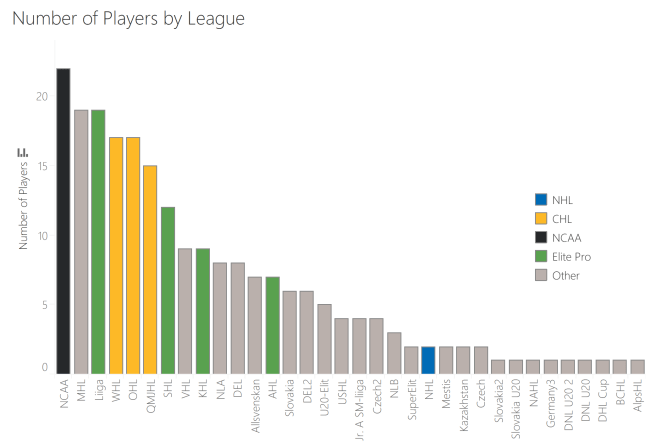 All players across leagues