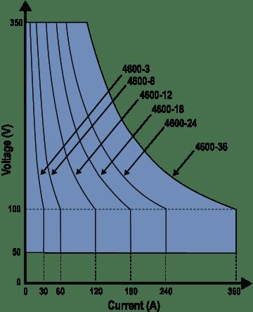 Chart: Operating Envelope 4600 Series