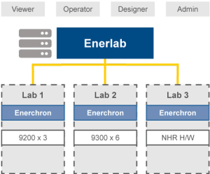 Enerlab Remote Test Management - NH Research (NHR)