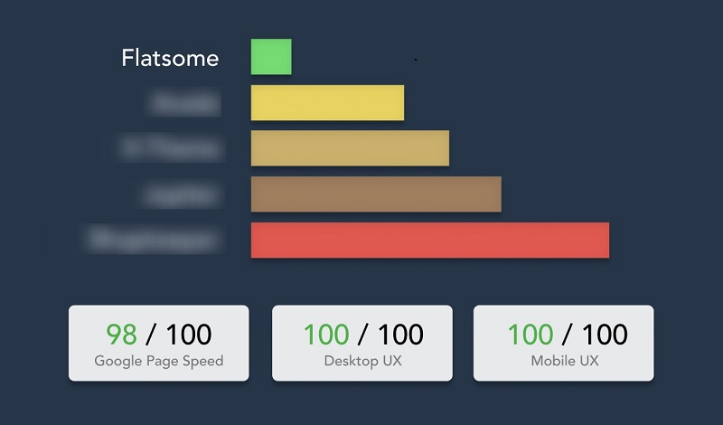 Flatsome themes optimized for speed