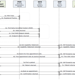 sequence diagram for booking an appointment end to end interactions [ 998 x 827 Pixel ]