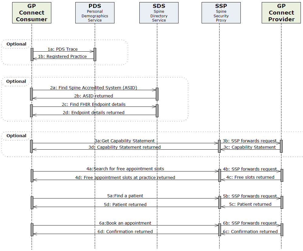 hight resolution of sequence diagram for booking an appointment end to end interactions