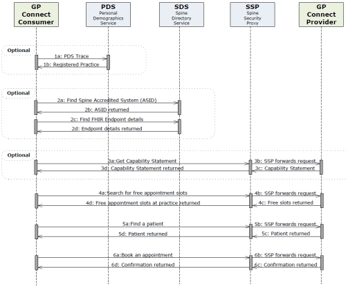 small resolution of sequence diagram for booking an appointment end to end interactions