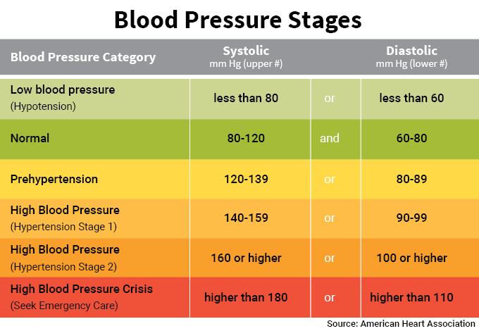 Blood Pressure – What is normal?   NHS – Healthy Bracknell ...