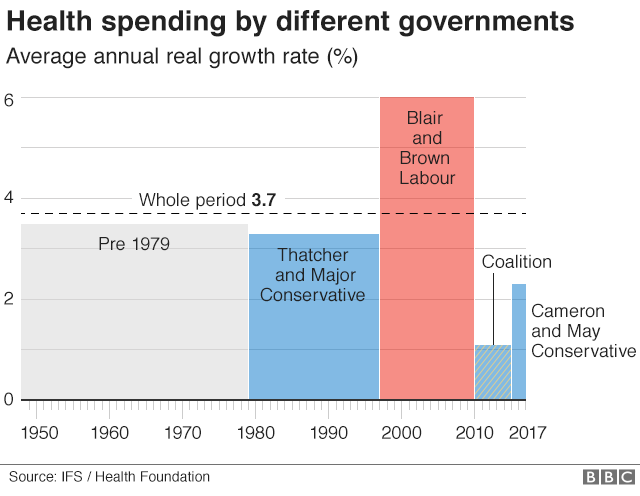party spending over time ifs