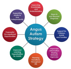 Autism Strategy Graphic 1