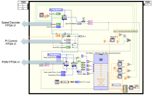 Labview Motor Control Vi