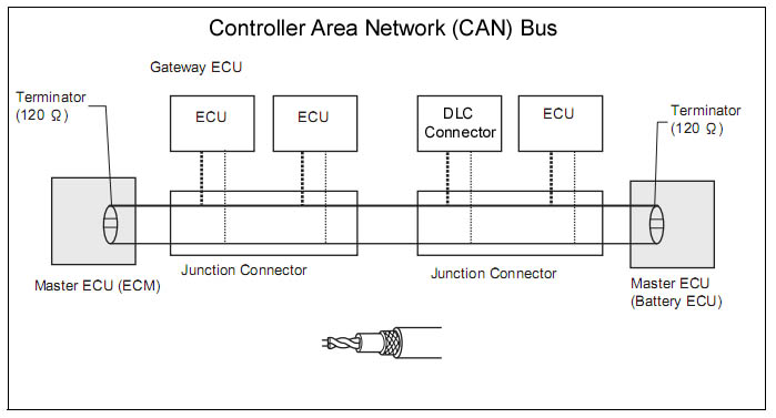 Solved: CAN Bus Monitor  Discussion Forums  National