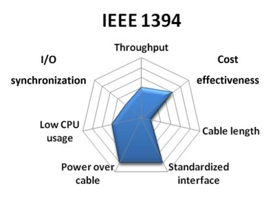 medium resolution of with that said many ieee 1394 cameras provide direct trigger input and output lines also a few ieee 1394 plug in boards offer isolated digital i o and