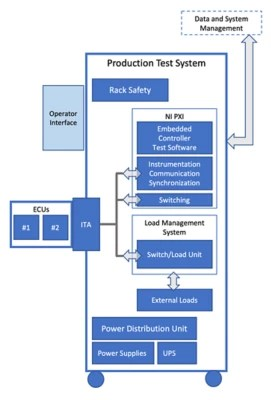 hight resolution of common elements of a tcm s production test system