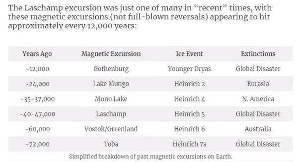 cyclus van 12.000 jaar op aarde