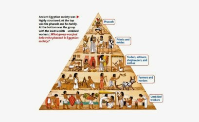The Concept Of A Social Pyramid Was Ever Present Throughout Ancient Egypt Social Classes Transparent PNG 596x423 Free Download on NicePNG