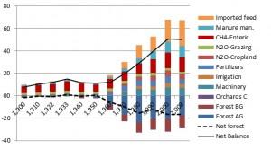 Spanish GHG chart