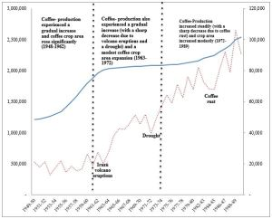 Figure 2: Coffee-growing area (ha) (blue/left) and coffee productivity (kg/ha) (red/right) by crop years (1949-50 to 2009-10). source: Compiled by author from Jiménez (2013).