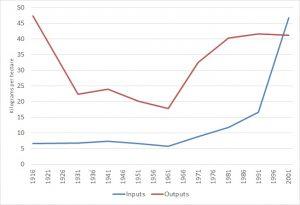 Figure 2: Nitrogen Inputs Vs Nitrogen Outputs (kg/ha)